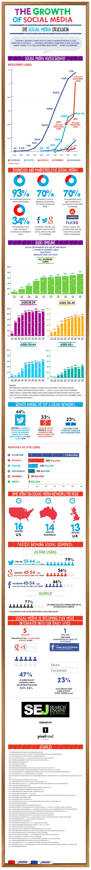 Social Media Growth 2014