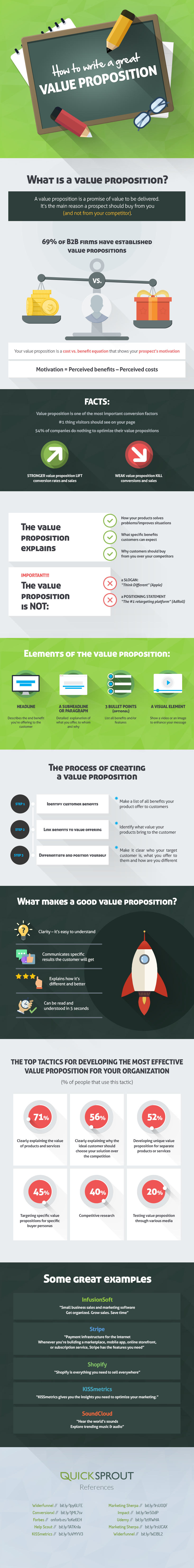 How-to-write-a-great-value-proposition-final