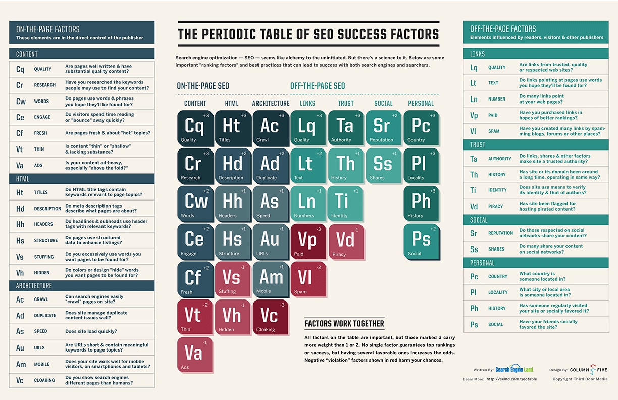 The Periodic Table of SEO
