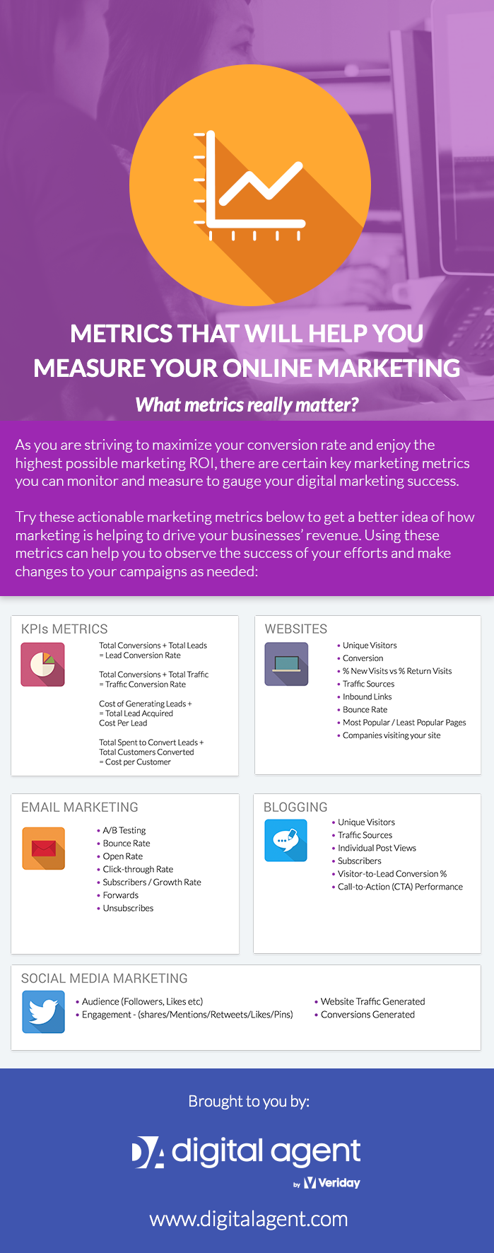 Metrics to Measure Advisor's Online Marketing Success: What metrics really matter?