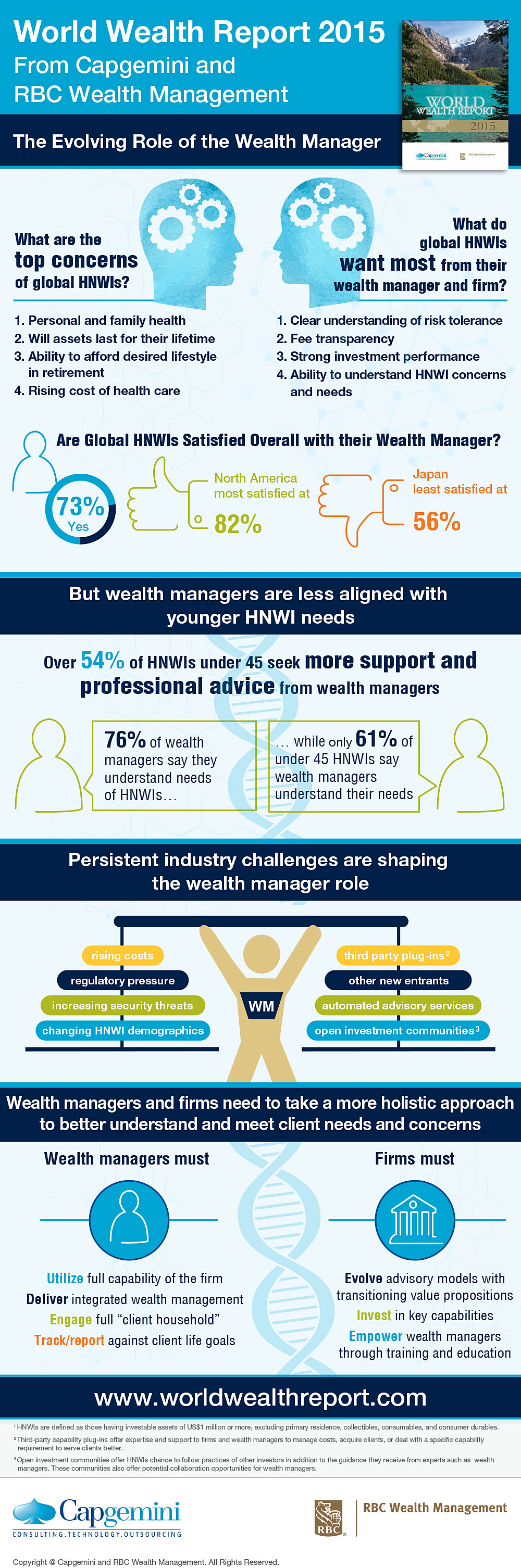 The Evolving Role of the Wealth Manager [Infographic]