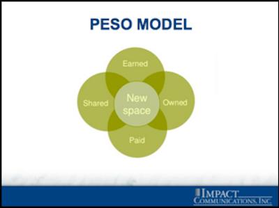 PESO-Model