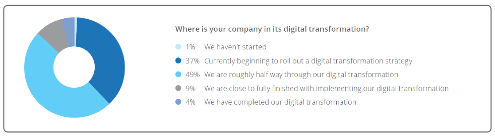 Three Digital Transformation Lessons Financial Services Can Learn From Other Industries