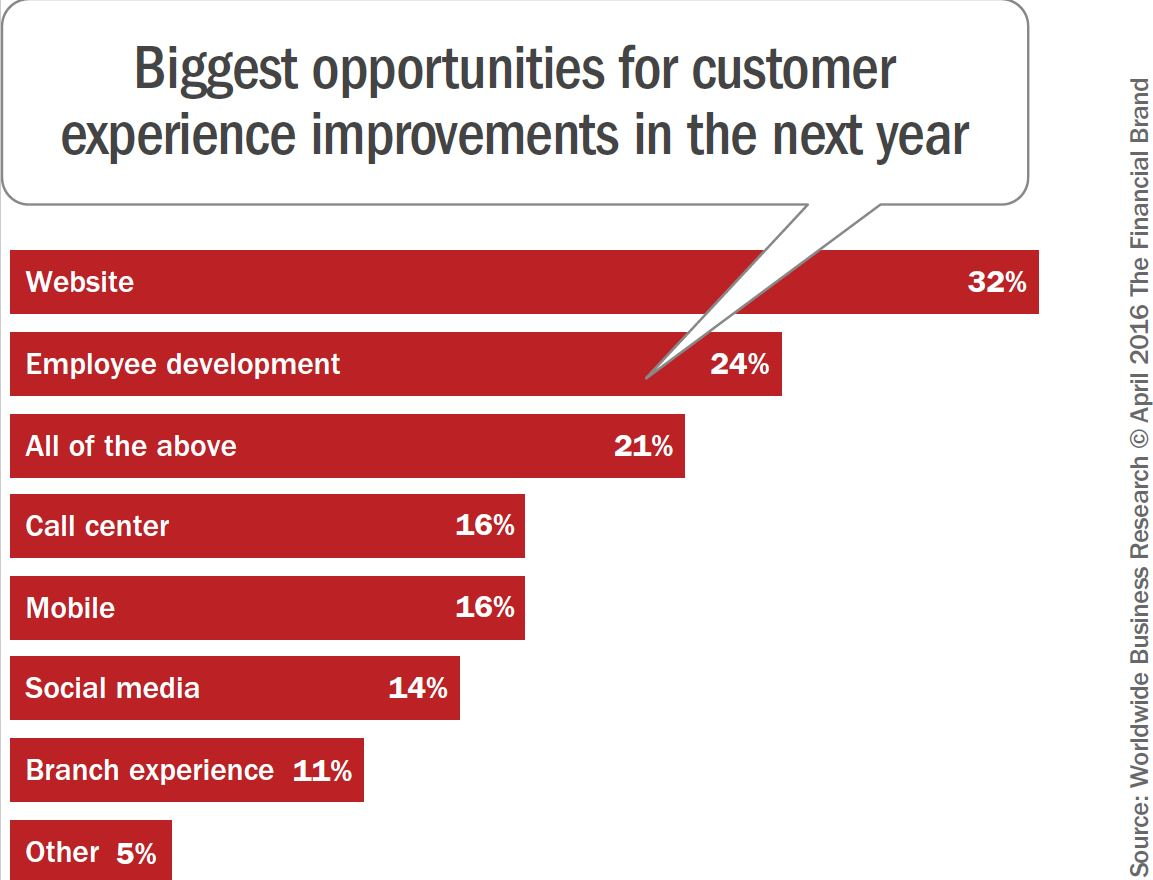 Biggest opportunities for CX improvements in the next year in Digital Engagement