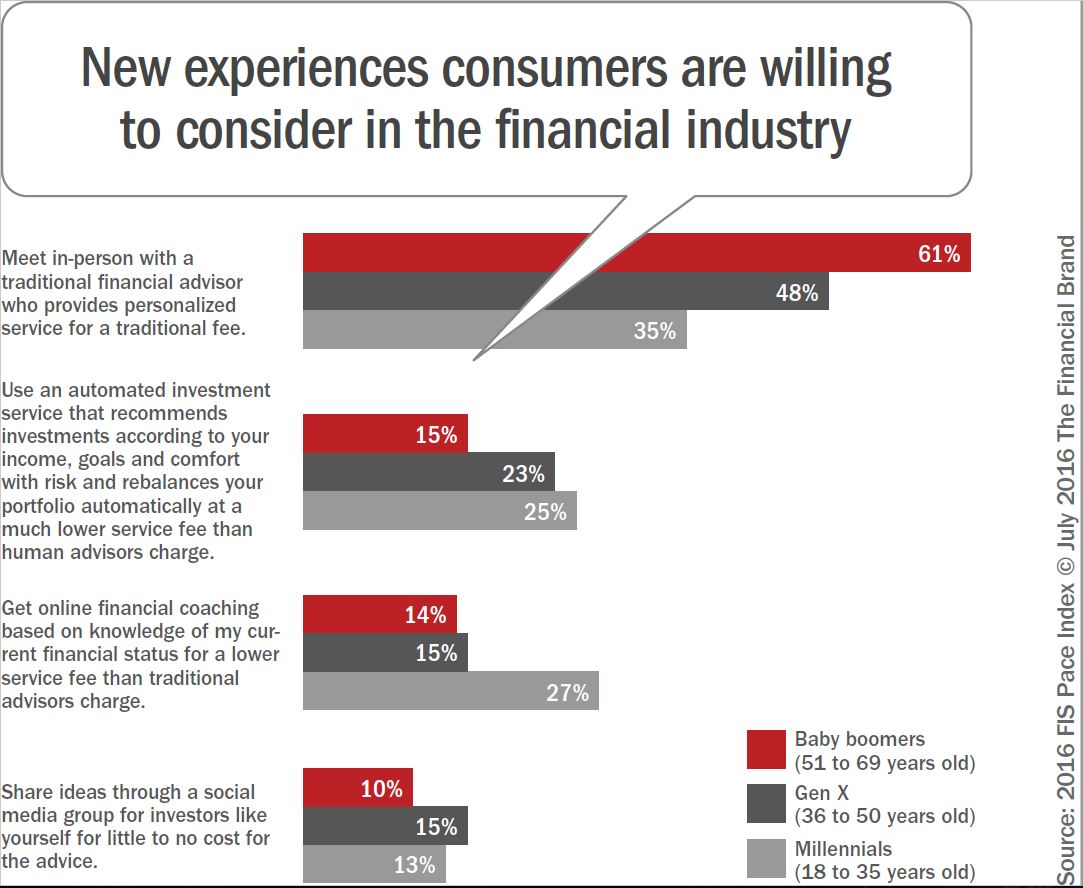 New experiences consumers are willing to try