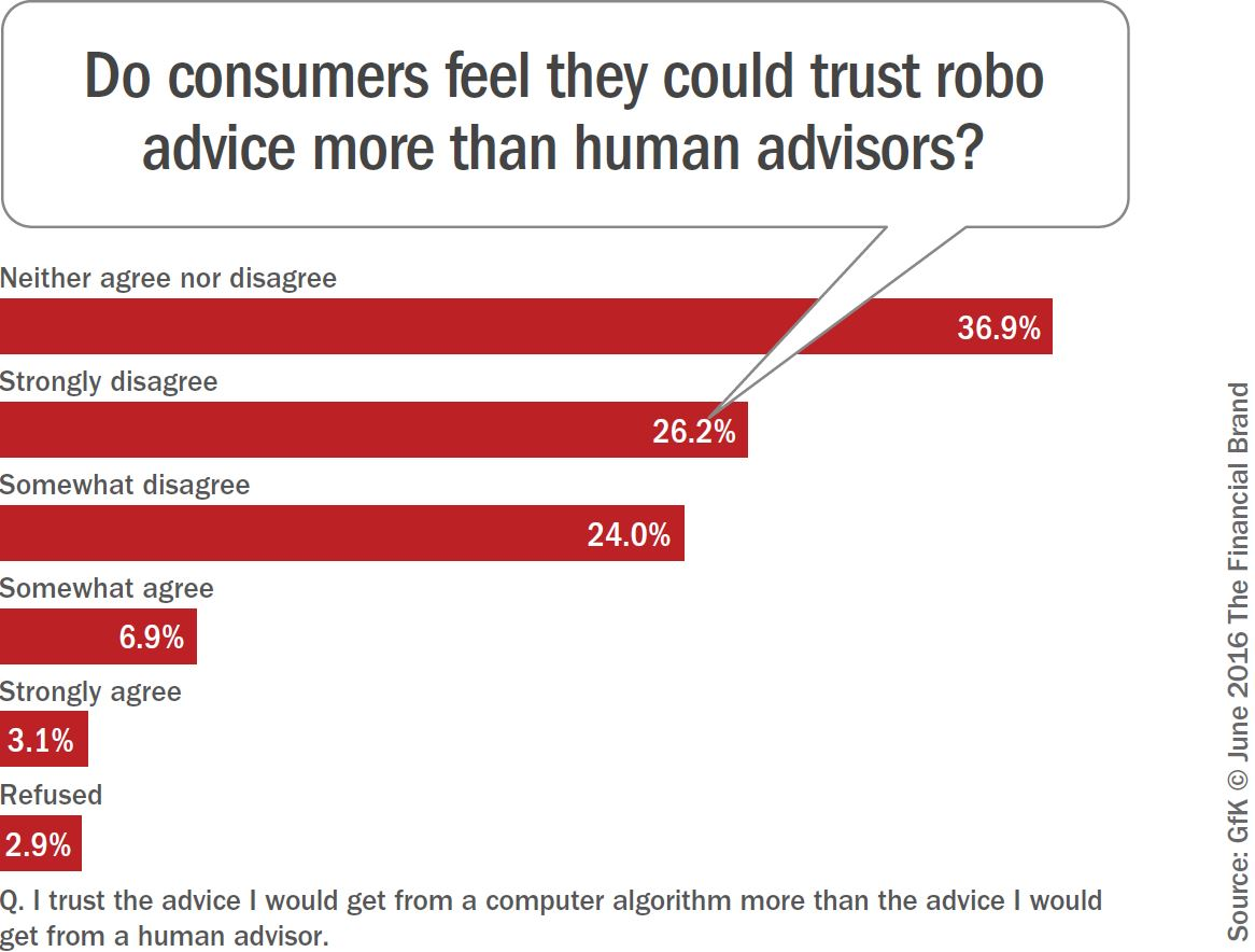 Is Robo-Advice Trusted?