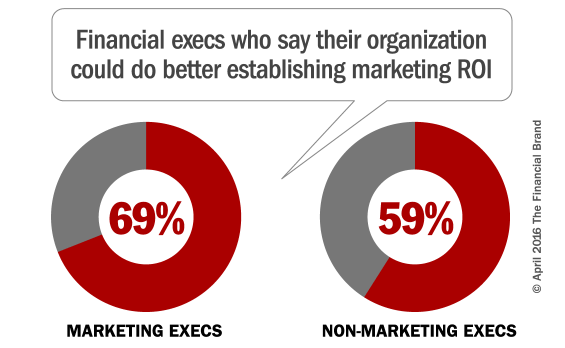 Financial Services Marketers Not Ready for the Future